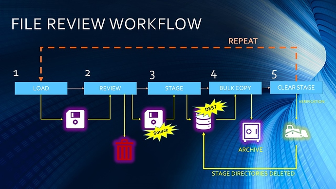 FILE REVIEW WORKFLOW